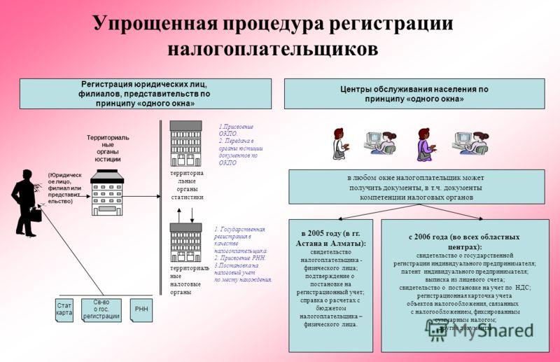 Упрощенная процедура регистрации налогоплательщиков Регистрация юридических лиц, филиалов, представительств по принципу «одного окна» Центры обслуживания населения по принципу «одного окна» в 2005 году (в гг. Астана и Алматы): свидетельство налогопла