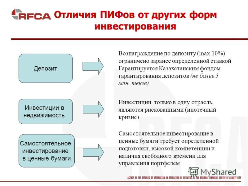 Депозит Самостоятельное инвестирование в ценные бумаги Инвестиции в недвижимость Вознаграждение по депозиту (max 10%) ограничено заранее определенной ставкой Гарантируется Казахстанским фондом гарантирования депозитов (не более 5 млн. тенге) Инвестиц