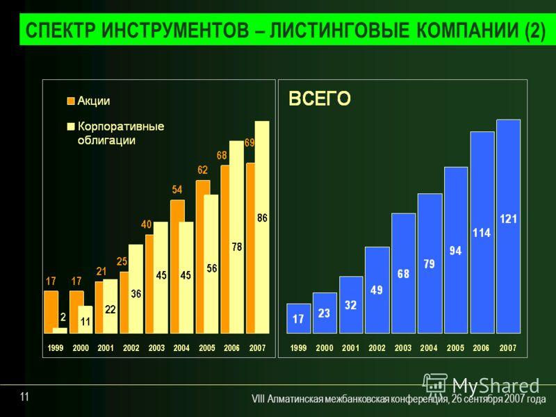 VIII Алматинская межбанковская конференция, 26 сентября 2007 года 11 СПЕКТР ИНСТРУМЕНТОВ – ЛИСТИНГОВЫЕ КОМПАНИИ (2)