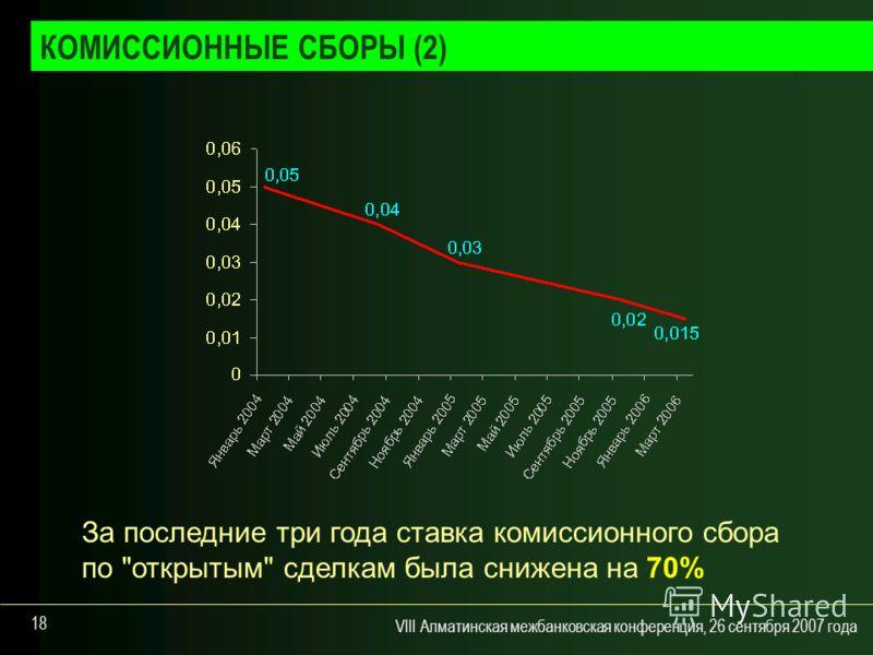 VIII Алматинская межбанковская конференция, 26 сентября 2007 года 18 За последние три года ставка комиссионного сбора по открытым сделкам была снижена на 70% КОМИССИОННЫЕ СБОРЫ (2)