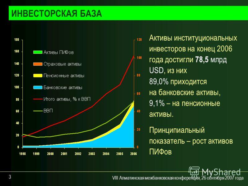 VIII Алматинская межбанковская конференция, 26 сентября 2007 года 3 Активы институциональных инвесторов на конец 2006 года достигли 78,5 млрд USD, из них 89,0% приходится на банковские активы, 9,1% – на пенсионные активы. Принципиальный показатель –