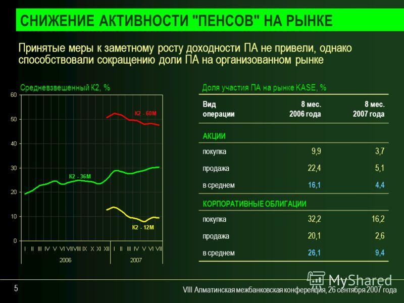 VIII Алматинская межбанковская конференция, 26 сентября 2007 года 5 Принятые меры к заметному росту доходности ПА не привели, однако способствовали сокращению доли ПА на организованном рынке СНИЖЕНИЕ АКТИВНОСТИ