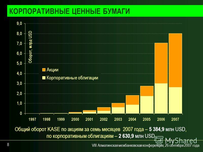 VIII Алматинская межбанковская конференция, 26 сентября 2007 года 8 Общий оборот KASE по акциям за семь месяцев 2007 года – 5 384,9 млн USD, по корпоративным облигациям – 2 630,9 млн USD КОРПОРАТИВНЫЕ ЦЕННЫЕ БУМАГИ