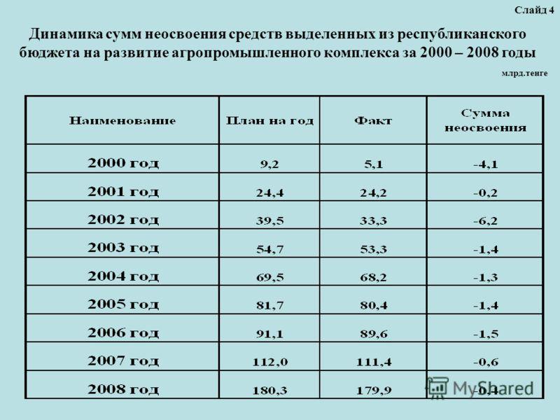 млрд.тенге Слайд 4 Динамика сумм неосвоения средств выделенных из республиканского бюджета на развитие агропромышленного комплекса за 2000 – 2008 годы