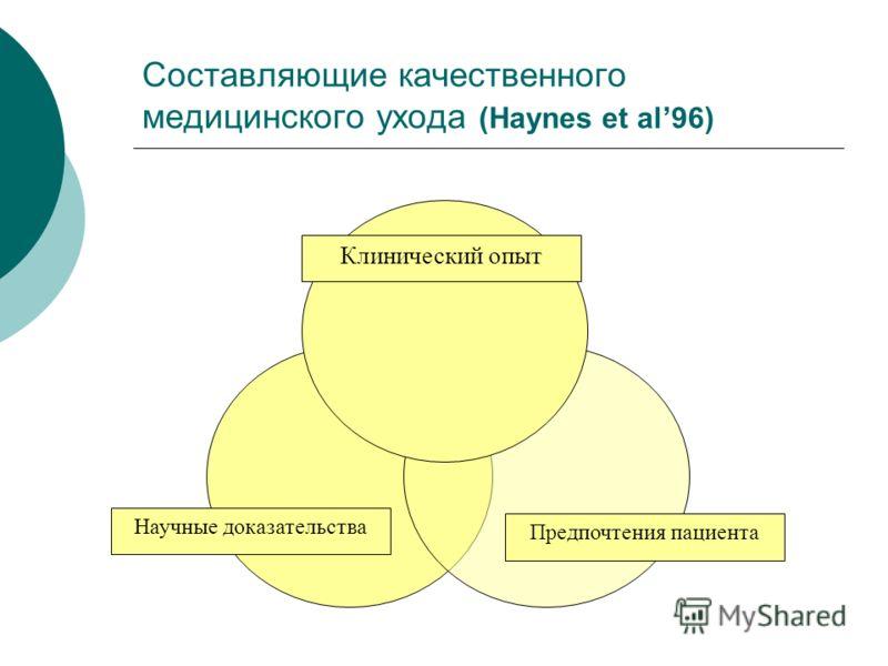 Составляющие качественного медицинского ухода (Haynes et al96) Клинический опыт Предпочтения пациента Научные доказательства