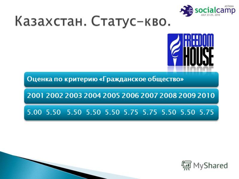Оценка по критерию «Гражданское общество»2001 2002 2003 2004 2005 2006 2007 2008 2009 20105.00 5.50 5.50 5.50 5.50 5.75 5.75 5.50 5.50 5.75