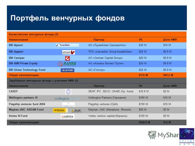 Портфель венчурных фондов Казахстанские венчурные фонды (5) НаименованиеПартнерУКДоля НИФ ВФ АрекетАО «ТуранАлем Секьюритис»$30 М$10 М ВФ АдвантТОО «Lancaster Group Kazakhstan»$20 М$9.8 М ВФ СентрасАО «Centras Capital Group»$20 М$9.8 М ВФ AIM Private