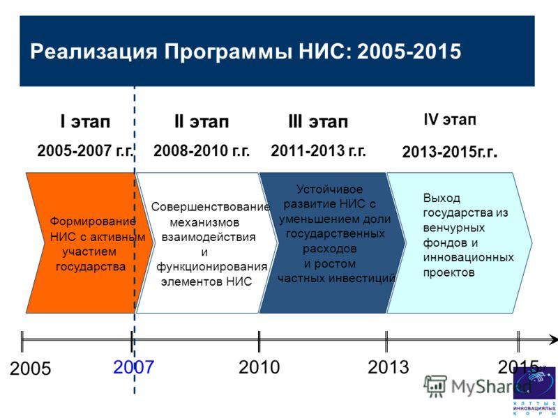 Реализация Программы НИС: 2005-2015 Формирование НИС с активным участием государства Совершенствование механизмов взаимодействия и функционирования элементов НИС Устойчивое развитие НИС с уменьшением доли государственных расходов и ростом частных инв