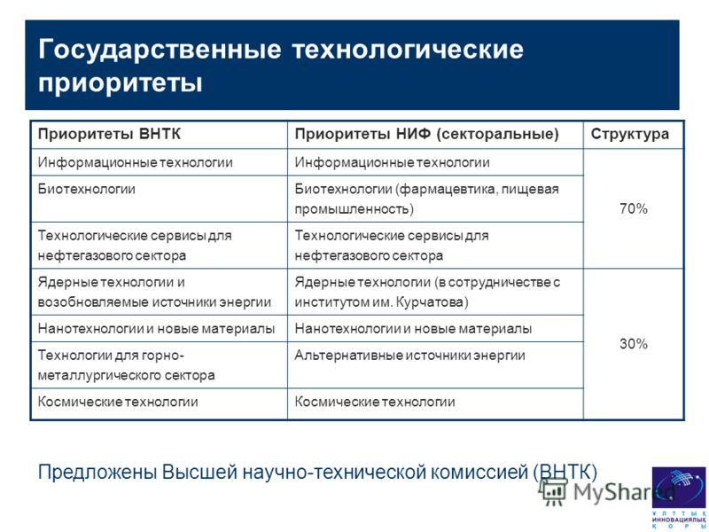 Государственные технологические приоритеты Приоритеты ВНТКПриоритеты НИФ (секторальные)Структура Информационные технологии 70% Биотехнологии Биотехнологии (фармацевтика, пищевая промышленность) Технологические сервисы для нефтегазового сектора Ядерны