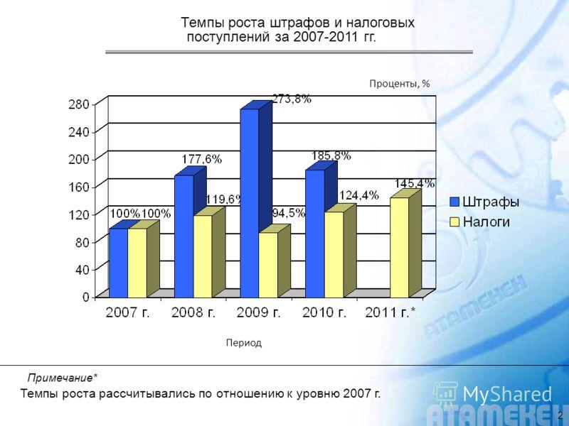 Темпы роста штрафов и налоговых поступлений за 2007-2011 гг. Примечание* Темпы роста рассчитывались по отношению к уровню 2007 г. Период Проценты, % 2