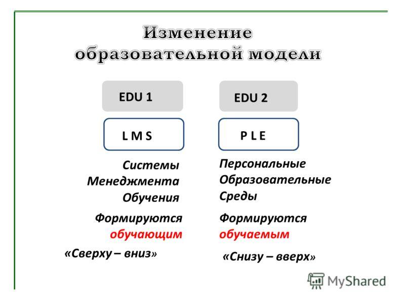 EDU 1 EDU 2 L M S «Сверху – вниз » Системы Менеджмента Обучения Формируются обучающим P L E «Снизу – вверх » Персональные Образовательные Среды Формируются обучаемым