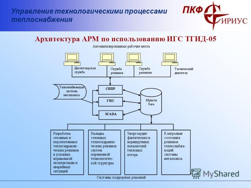 Управление технологическими процессами теплоснабжения ПКФ Архитектура АРМ по использованию ИГС ТГИД-05
