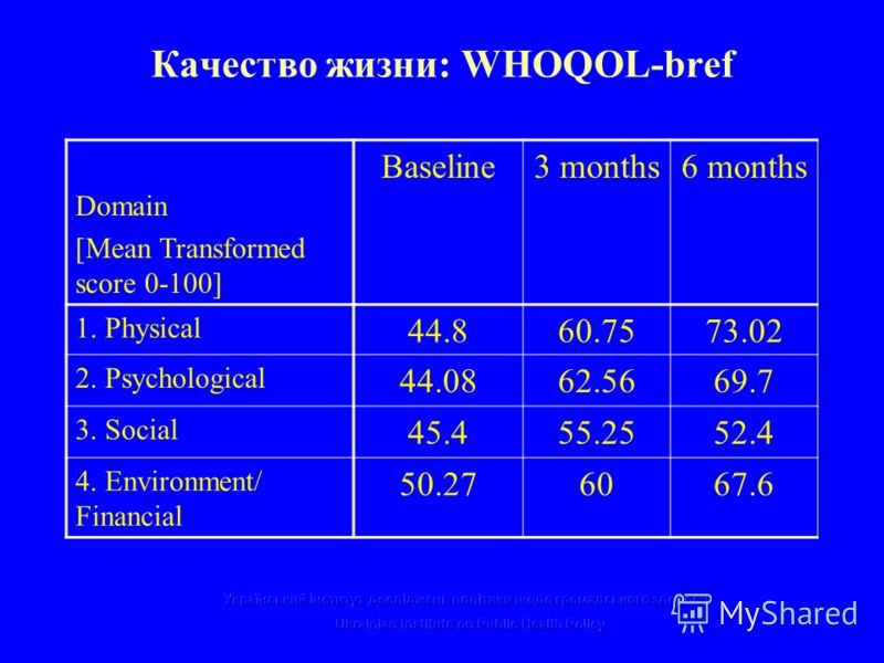 Качество жизни: WHOQOL-bref Domain [Mean Transformed score 0-100] Baseline3 months6 months 1. Physical 44.860.7573.02 2. Psychological 44.0862.5669.7 3. Social 45.455.2552.4 4. Environment/ Financial 50.276067.6