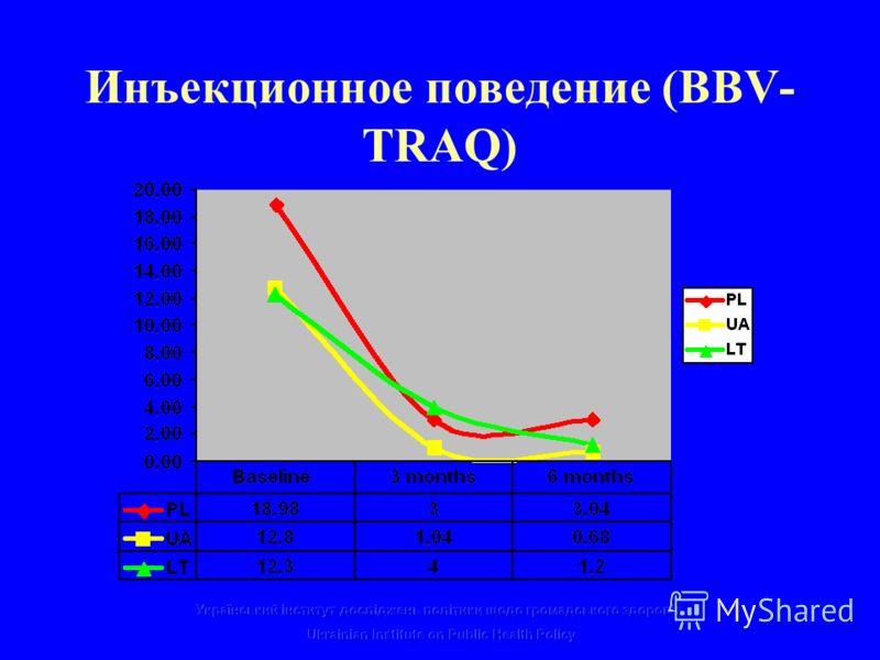 Инъекционное поведение (BBV- TRAQ)