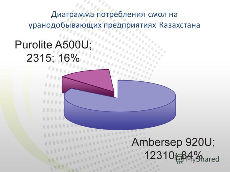 Диаграмма потребления смол на уранодобывающих предприятиях Казахстана
