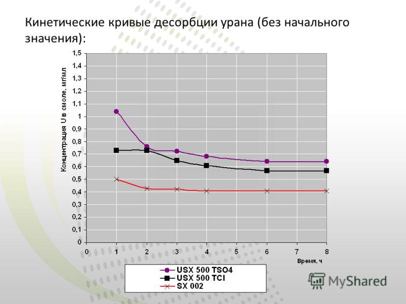 Кинетические кривые десорбции урана (без начального значения):