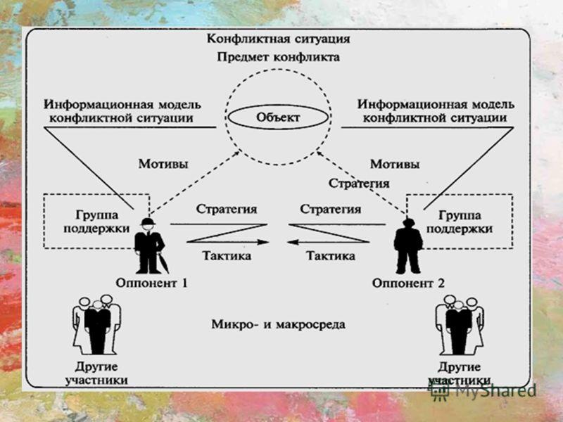Психология конфликта в схемах