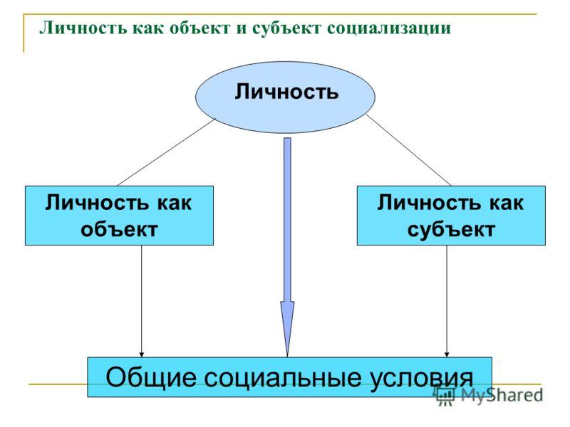 Личность как объект и субъект социализации Личность Личность как объект Личность как субъект Общие социальные условия