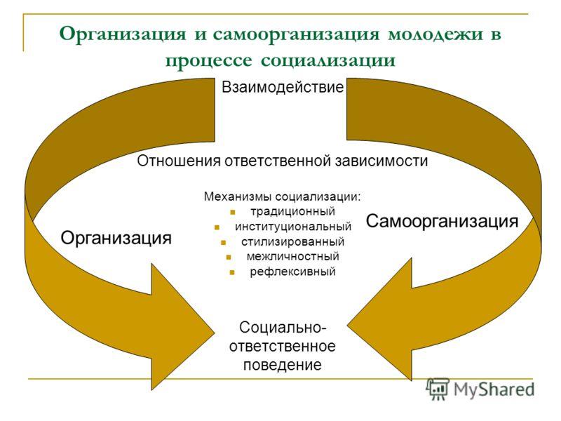Организация и самоорганизация молодежи в процессе социализации Взаимодействие Отношения ответственной зависимости Механизмы социализации: традиционный институциональный стилизированный межличностный рефлексивный Социально- ответственное поведение Орг