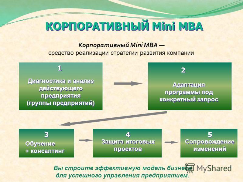 КОРПОРАТИВНЫЙ Mini MBA Корпоративный Mini MBА средство реализации стратегии развития компании Диагностика и анализ действующего предприятия (группы предприятий) Диагностика и анализ действующего предприятия (группы предприятий) Адаптация программы по