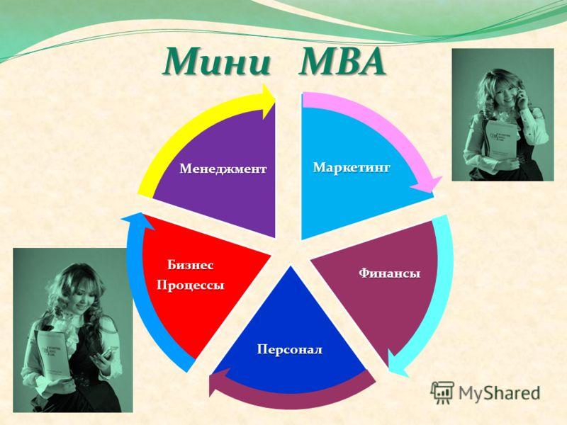 Мини МВА Маркетинг Финансы Персонал БизнесПроцессы Менеджмент