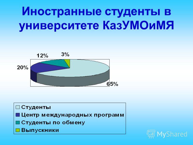Иностранные студенты в университете КазУМОиМЯ