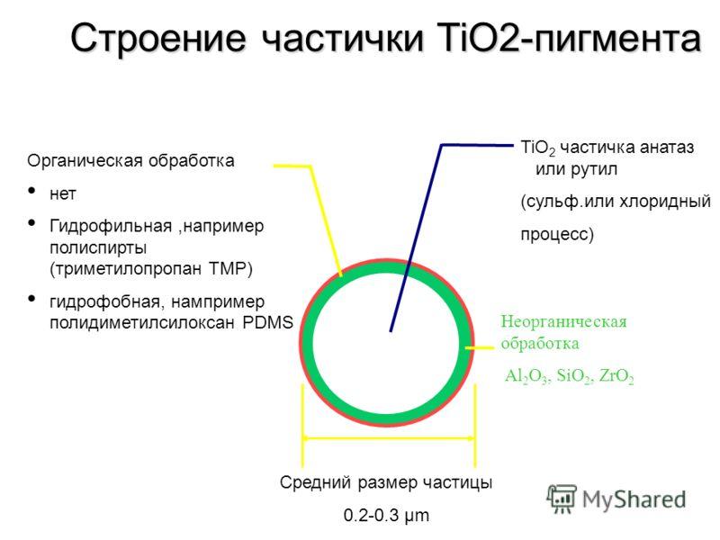 Строение частички TiO2-пигмента Средний размер частицы 0.2-0.3 µm Органическая обработка нет Гидрофильная,например полиспирты (триметилопропан TMP) гидрофобная, нампример полидиметилсилоксан РDMS TiO 2 частичка анатаз или рутил (сульф.или хлоридный п