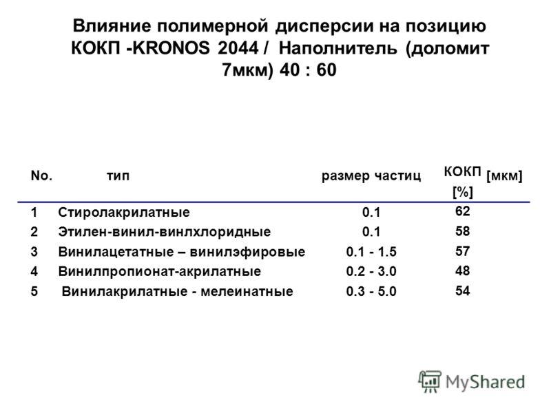 Влияние полимерной дисперсии на позицию КОКП -KRONOS 2044 / Наполнитель (доломит 7мкм) 40 : 60 No. типразмер частиц[мкм] 1 Стиролакрилатные0.1 2 Этилен-винил-винлхлоридные0.1 3 Винилацетатные – винилэфировые0.1 - 1.5 4 Винилпропионат-акрилатные0.2 -