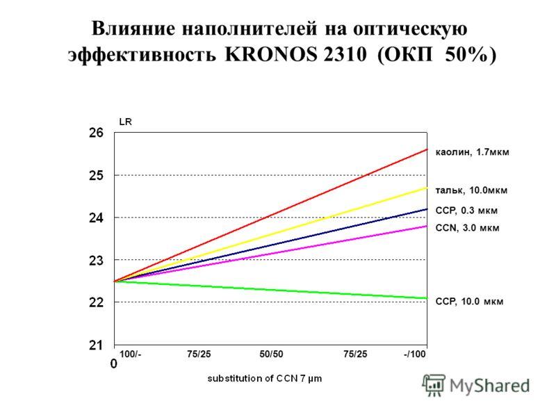 75/2550/50100/-75/25-/100 каолин, 1.7мкм тальк, 10.0мкм CCP, 0.3 мкм CCN, 3.0 мкм CCP, 10.0 мкм Влияние наполнителей на оптическую эффективность KRONOS 2310 (ОКП 50%)