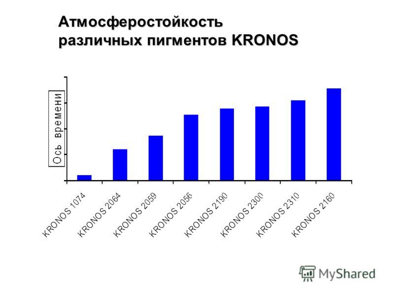 Атмосферостойкость различных пигментов KRONOS