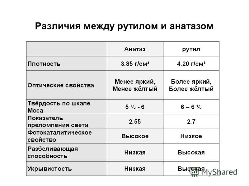 Различия между рутилом и анатазом