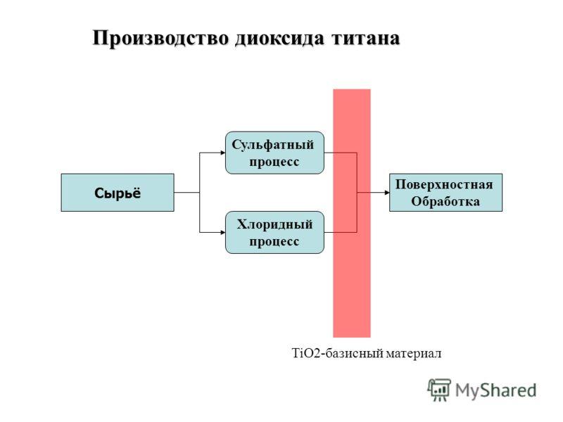 Производство диоксида титана Сырьё Сульфатный процесс Хлоридный процесс Поверхностная Обработка TiO2-базисный материал