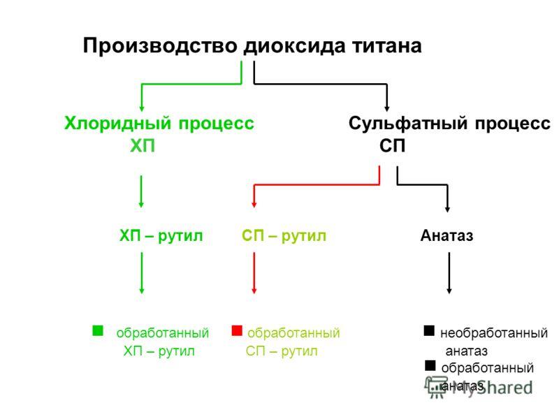 Производство диоксида титана Хлоридный процесс Сульфатный процесс ХП СП ХП – рутил СП – рутил Анатаз обработанный обработанный необработанный ХП – рутил СП – рутил анатаз обработанный анатаз