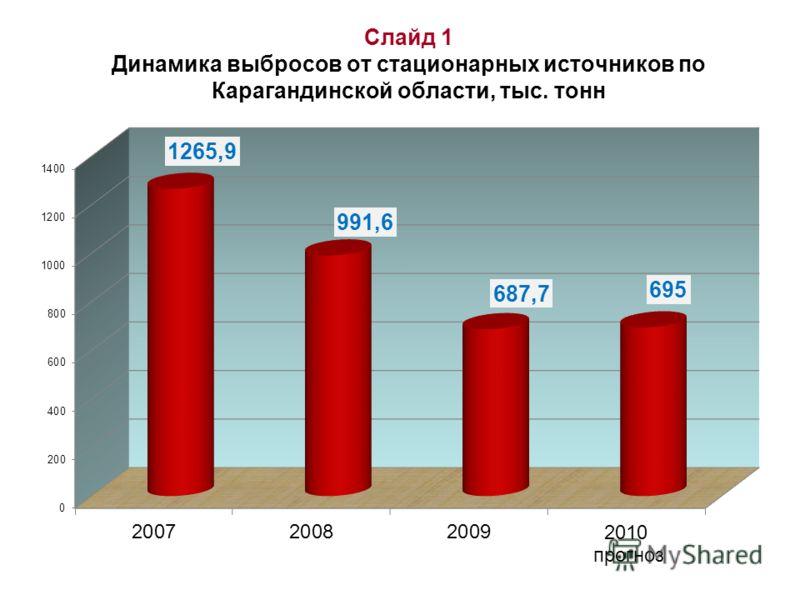Слайд 1 Динамика выбросов от стационарных источников по Карагандинской области, тыс. тонн