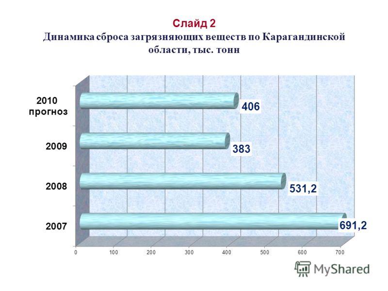 Слайд 2 Динамика сброса загрязняющих веществ по Карагандинской области, тыс. тонн