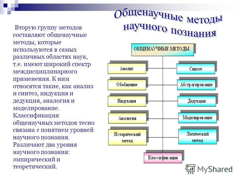 Вторую группу методов составляют общенаучные методы, которые используются в самых различных областях наук, т.е. имеют широкий спектр междисциплинарного применения. К ним относятся такие, как анализ и синтез, индукция и дедукция, аналогия и моделирова