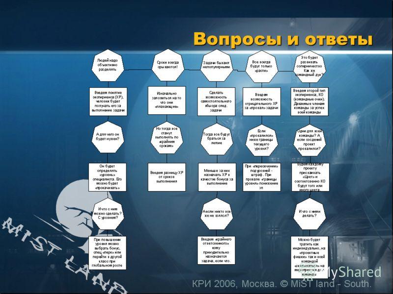 КРИ 2006, Москва. © MiST land - South. Вопросы и ответы