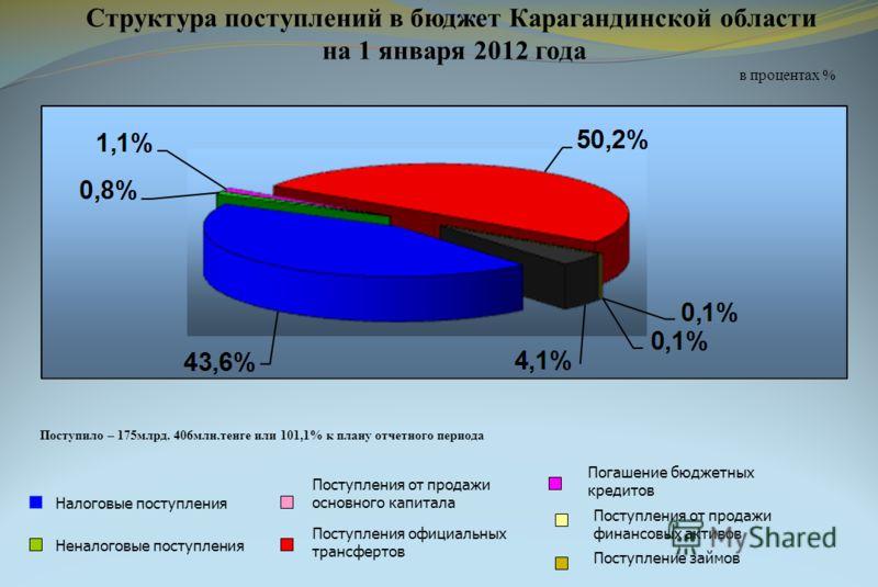 Структура поступлений в бюджет Карагандинской области на 1 января 2012 года в процентах % Налоговые поступления Неналоговые поступления Поступления официальных трансфертов Поступления от продажи основного капитала Погашение бюджетных кредитов Поступл