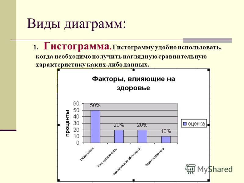 Виды диаграмм: 1. Гистограмма. Гистограмму удобно использовать, когда необходимо получить наглядную сравнительную характеристику каких-либо данных.