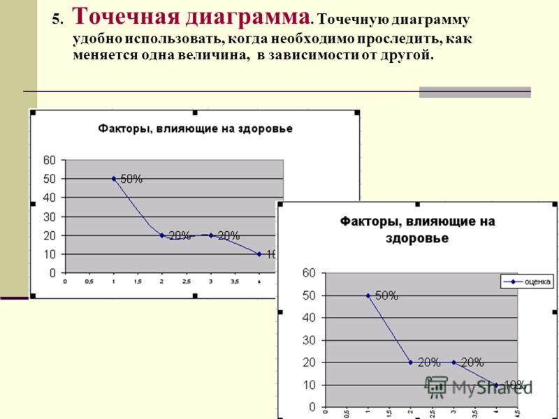 5. Точечная диаграмма. Точечную диаграмму удобно использовать, когда необходимо проследить, как меняется одна величина, в зависимости от другой.
