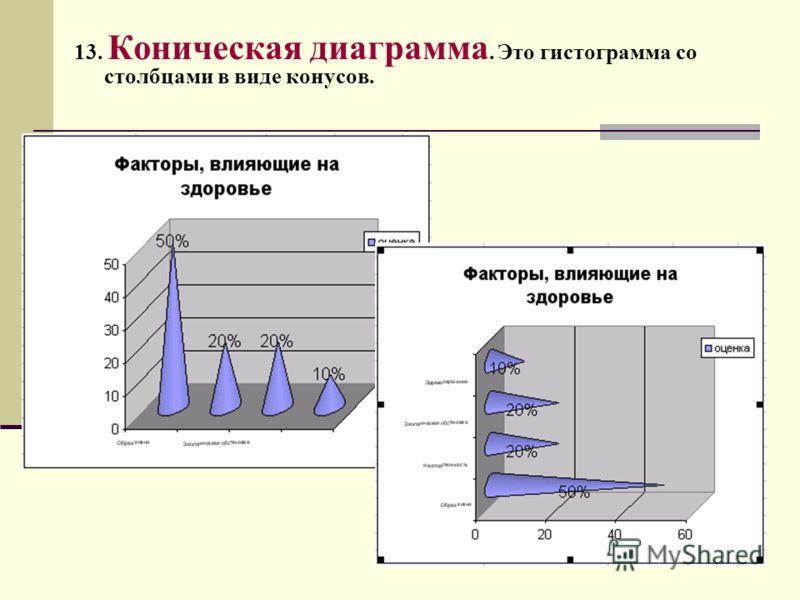 13. Коническая диаграмма. Это гистограмма со столбцами в виде конусов.