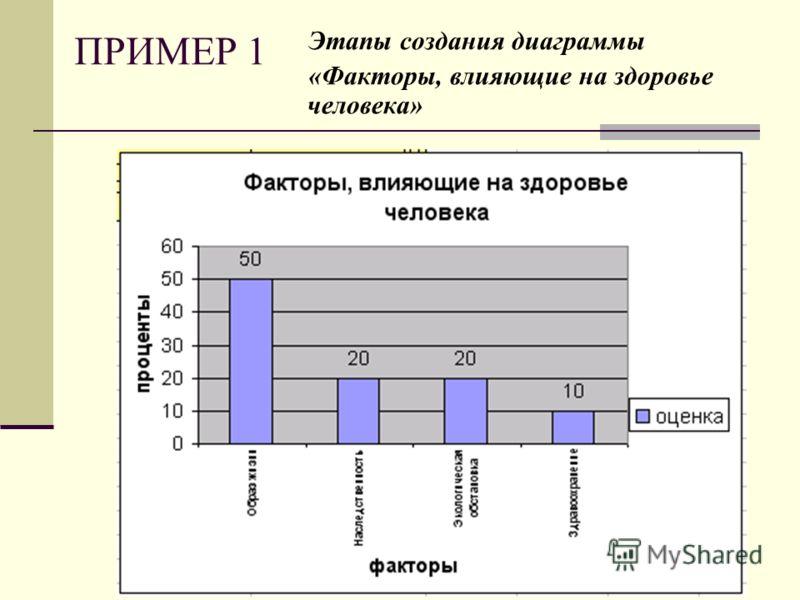 ПРИМЕР 1 Этапы создания диаграммы «Факторы, влияющие на здоровье человека»