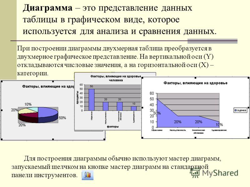 Диаграмма – это представление данных таблицы в графическом виде, которое используется для анализа и сравнения данных. Для построения диаграммы обычно используют мастер диаграмм, запускаемый щелчком на кнопке мастер диаграмм на стандартной панели инст