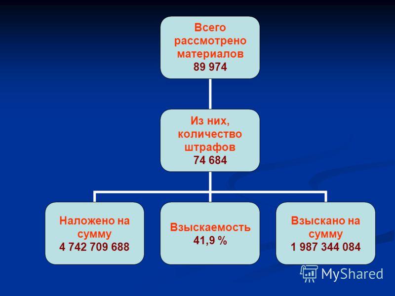 Всего рассмотрено материалов 89 974 Из них, количество штрафов 74 684 Наложено на сумму 4 742 709 688 Взыскаемость 41,9 % Взыскано на сумму 1 987 344 084