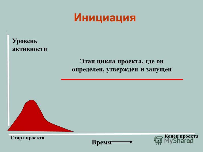 Уровень активности Время Старт проекта Конец проекта Инициация Этап цикла проекта, где он определен, утвержден и запущен 4
