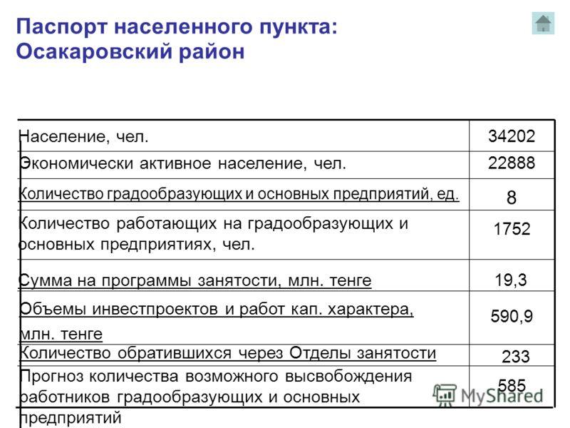 Паспорт населенного пункта: Осакаровский район Население, чел. 34202 Экономически активное население, чел. 22888 Количество градообразующих и основных предприятий, ед. 8 Количество работающих на градообразующих и основных предприятиях, чел. 1752 Объе