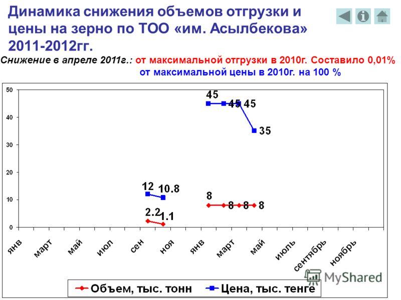 Динамика снижения объемов отгрузки и цены на зерно по ТОО «им. Асылбекова» 2011-2012гг. Снижение в апреле 2011г.: от максимальной отгрузки в 2010г. Составило 0,01% от максимальной цены в 2010г. на 100 %