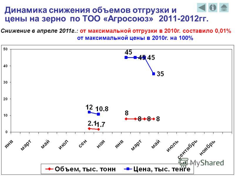 Динамика снижения объемов отгрузки и цены на зерно по ТОО «Агросоюз» 2011-2012гг. Снижение в апреле 2011г.: от максимальной отгрузки в 2010г. составило 0,01% от максимальной цены в 2010г. на 100%