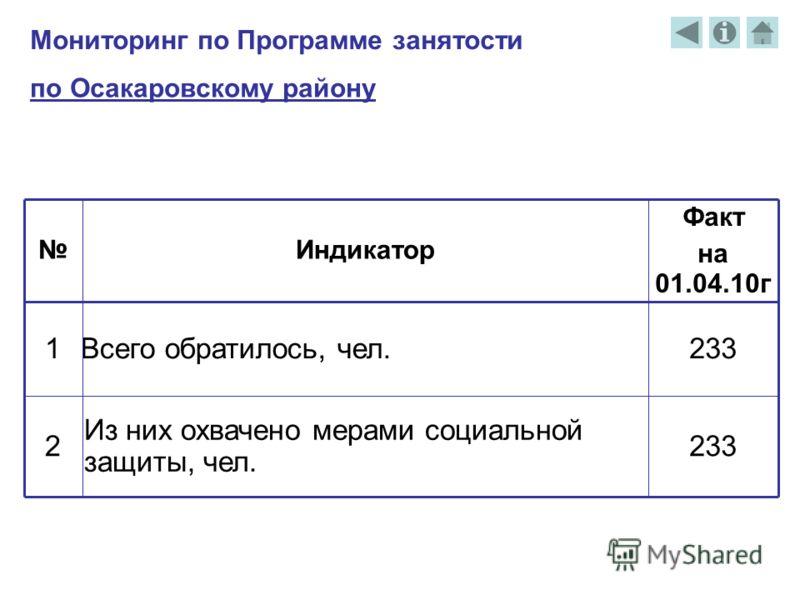 Мониторинг по Программе занятости 233 Факт на 01.04.10г Индикатор 1Всего обратилось, чел. 2 Из них охвачено мерами социальной защиты, чел. по Осакаровскому району
