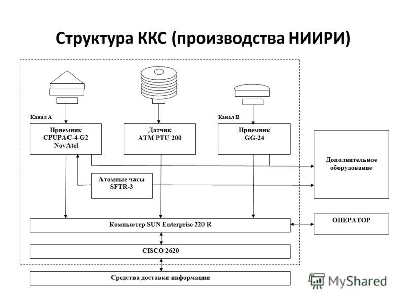 Структура ККС (производства НИИРИ)